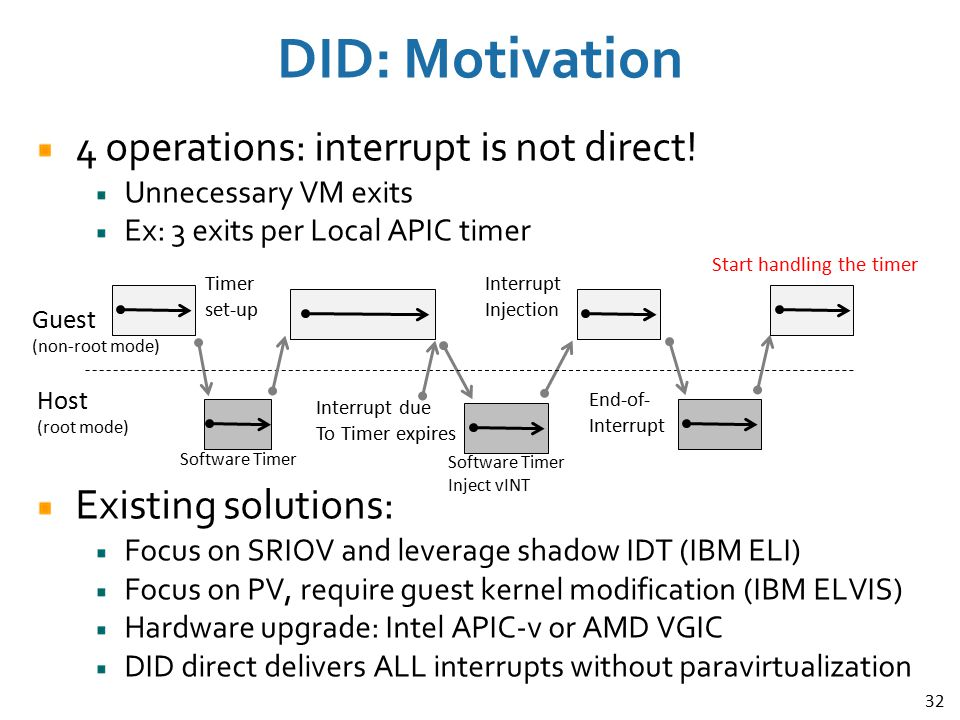 DID: Motivation 4 operations: interrupt is not direct!