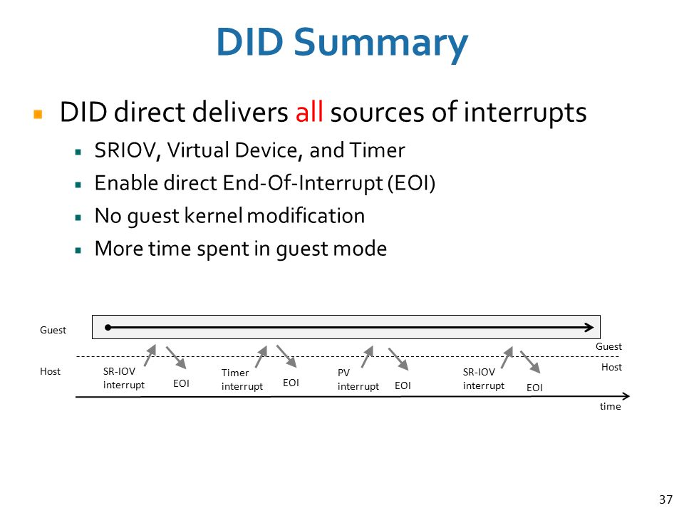 DID Summary DID direct delivers all sources of interrupts