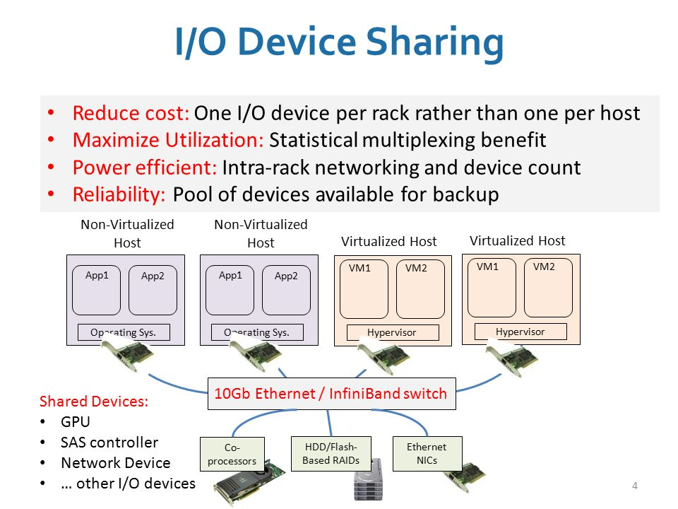 I/O Device Sharing Reduce cost: One I/O device per rack rather than one per host. Maximize Utilization: Statistical multiplexing benefit.