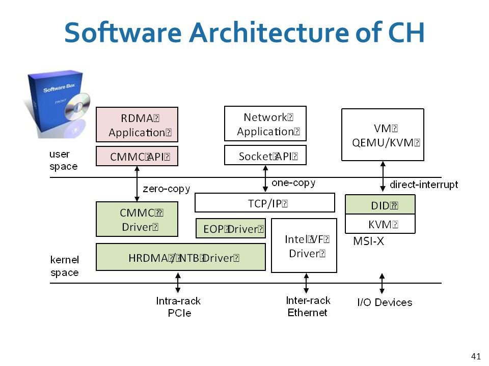 Software Architecture of CH