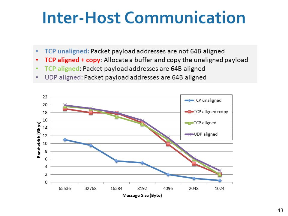 Inter-Host Communication