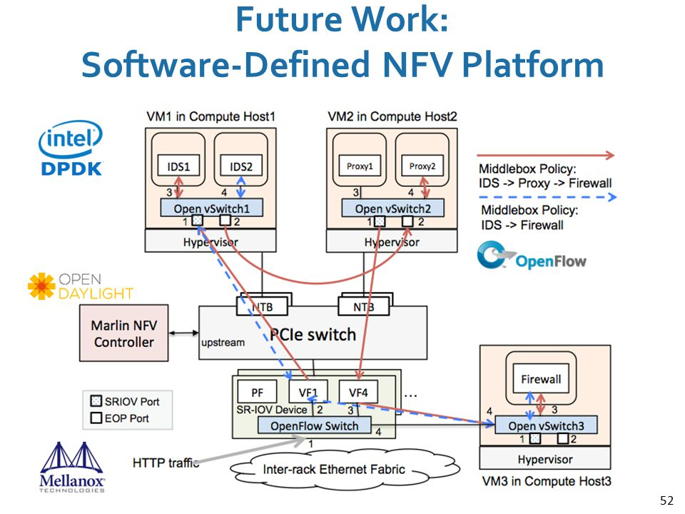 Future Work: Software-Defined NFV Platform
