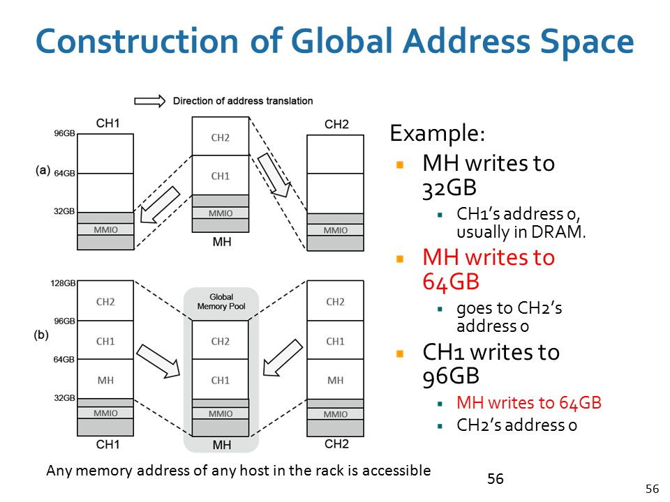Construction of Global Address Space