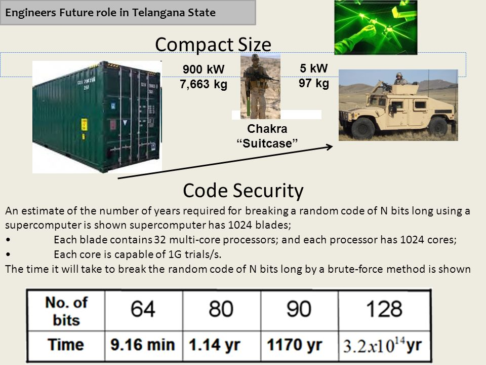 Compact Size Code Security Engineers Future role in Telangana State