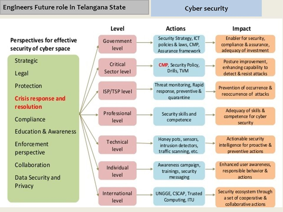 Engineers Future role in Telangana State