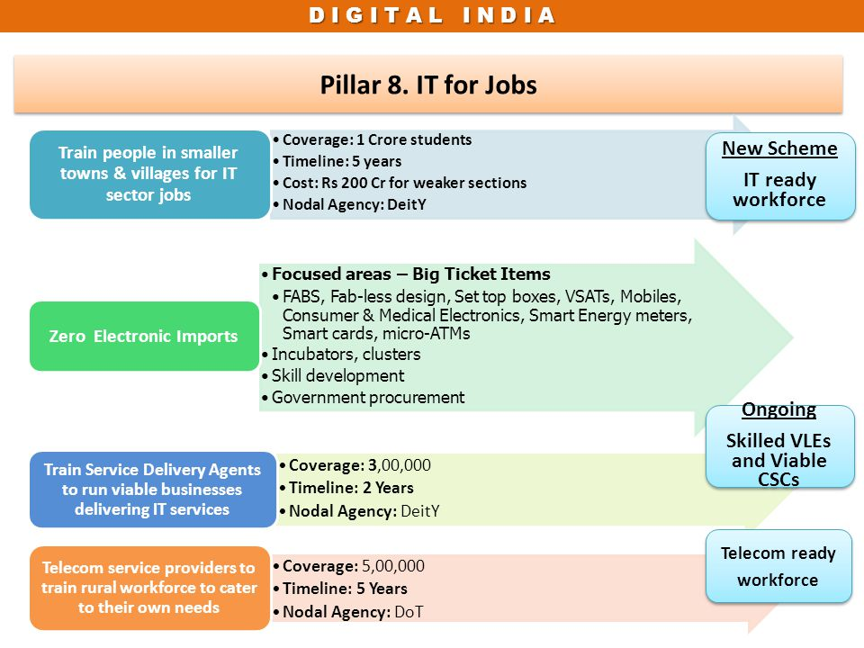 Pillar 8. IT for Jobs New Scheme IT ready workforce Ongoing