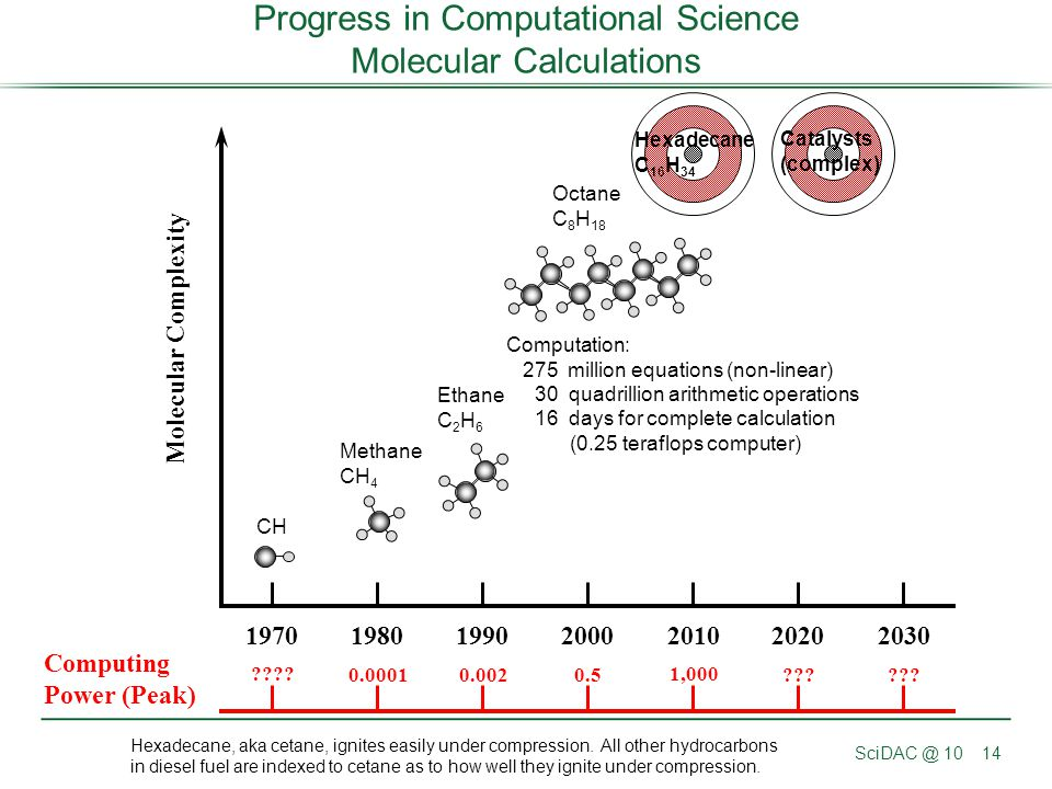 Progress in Computational Science Molecular Calculations