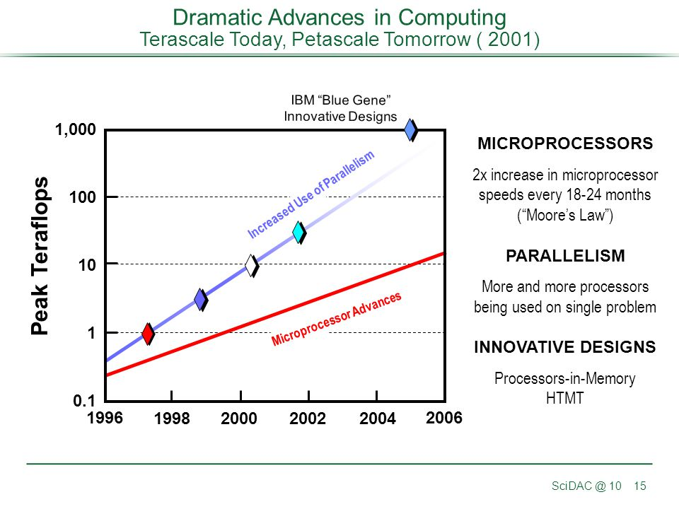 Increased Use of Parallelism Microprocessor Advances