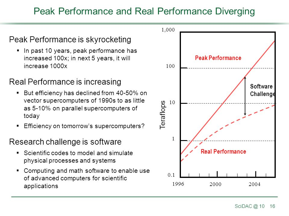 Peak Performance and Real Performance Diverging