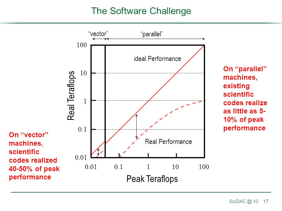 The Software Challenge