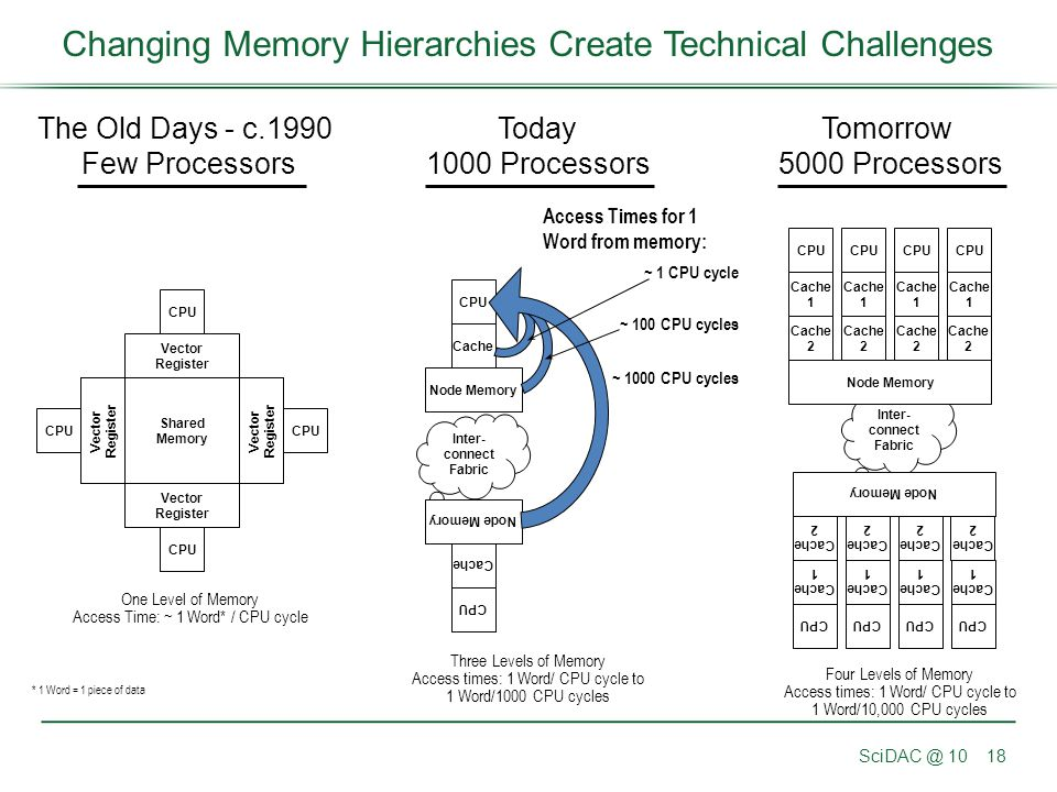Changing Memory Hierarchies Create Technical Challenges