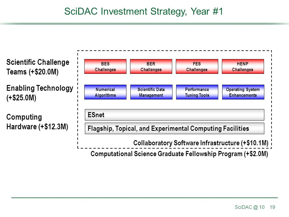 SciDAC Investment Strategy, Year #1