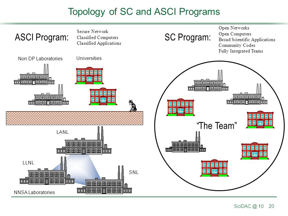 Topology of SC and ASCI Programs