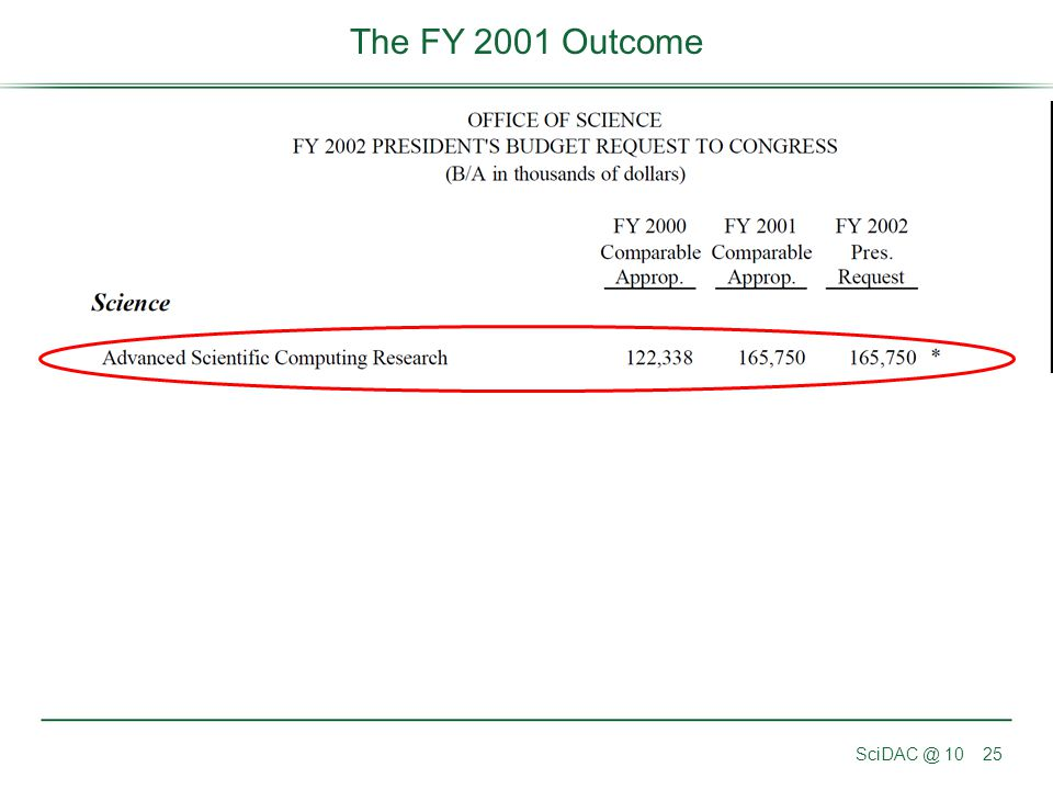 The FY 2001 Outcome SciDAC @ 10