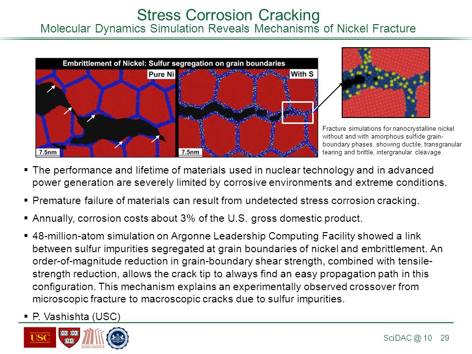 Stress Corrosion Cracking Molecular Dynamics Simulation Reveals Mechanisms of Nickel Fracture