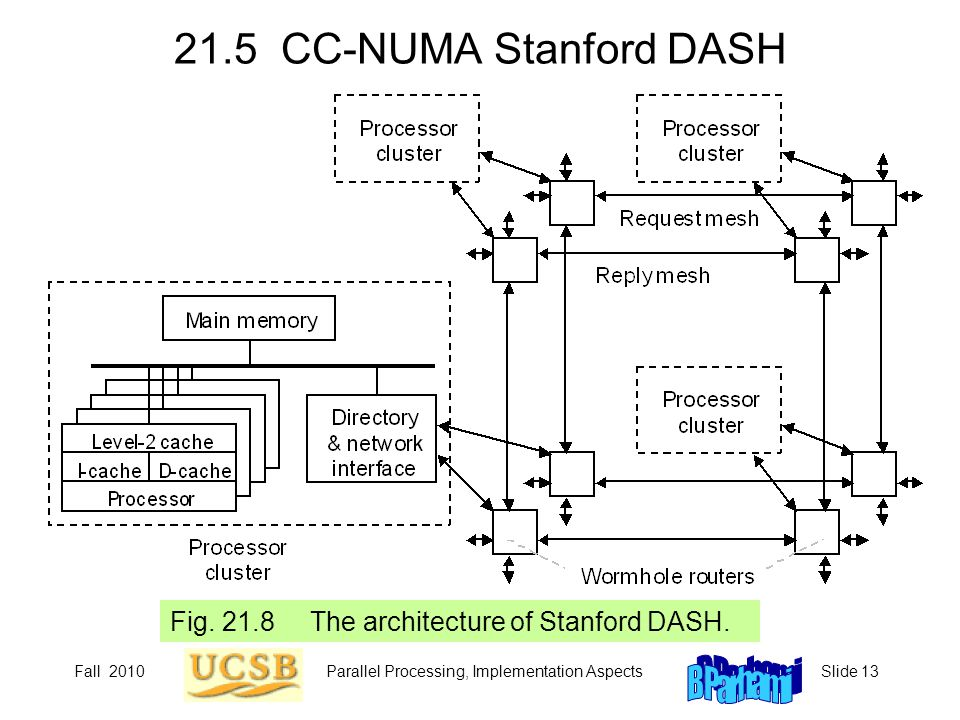 Parallel Processing, Implementation Aspects