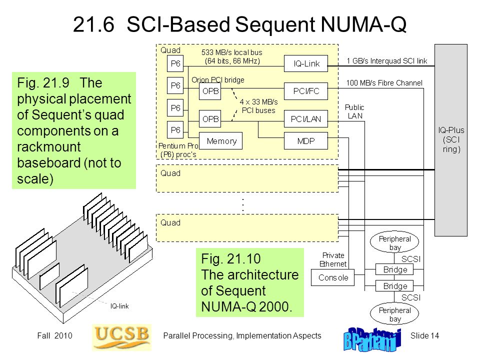 21.6 SCI-Based Sequent NUMA-Q