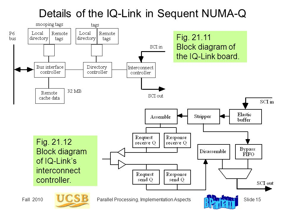 Details of the IQ-Link in Sequent NUMA-Q