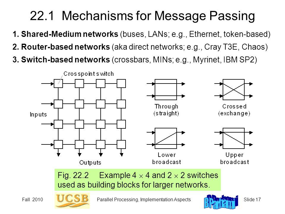 22.1 Mechanisms for Message Passing