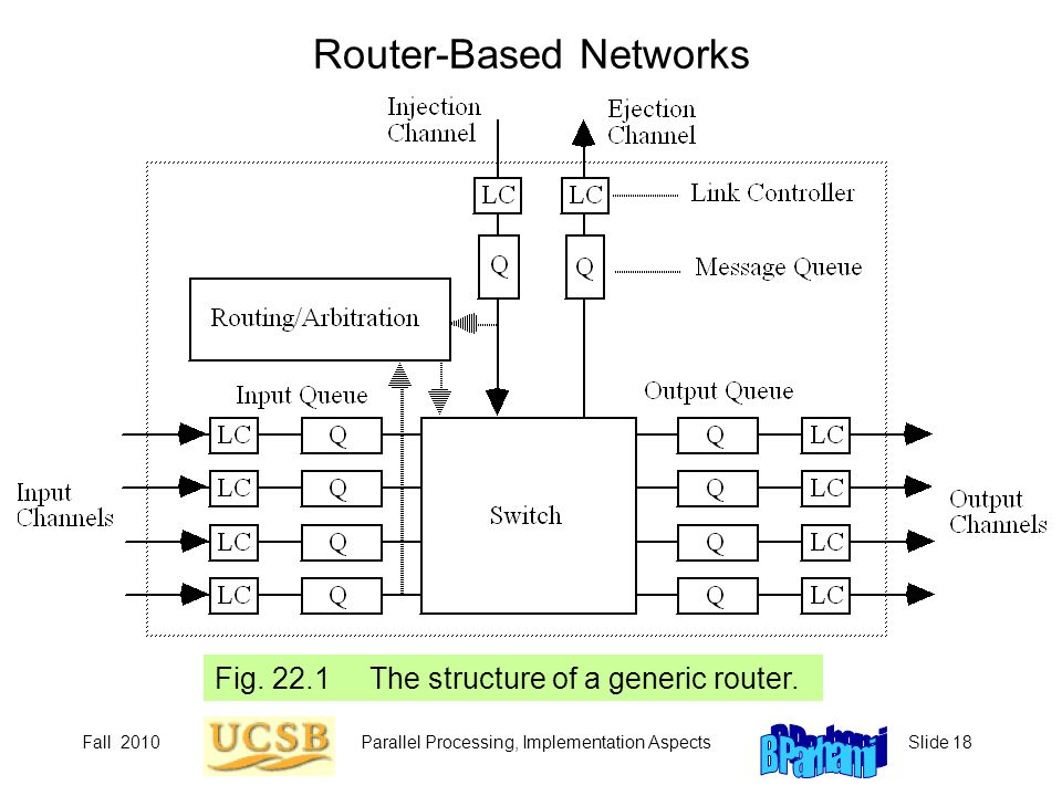 Router-Based Networks