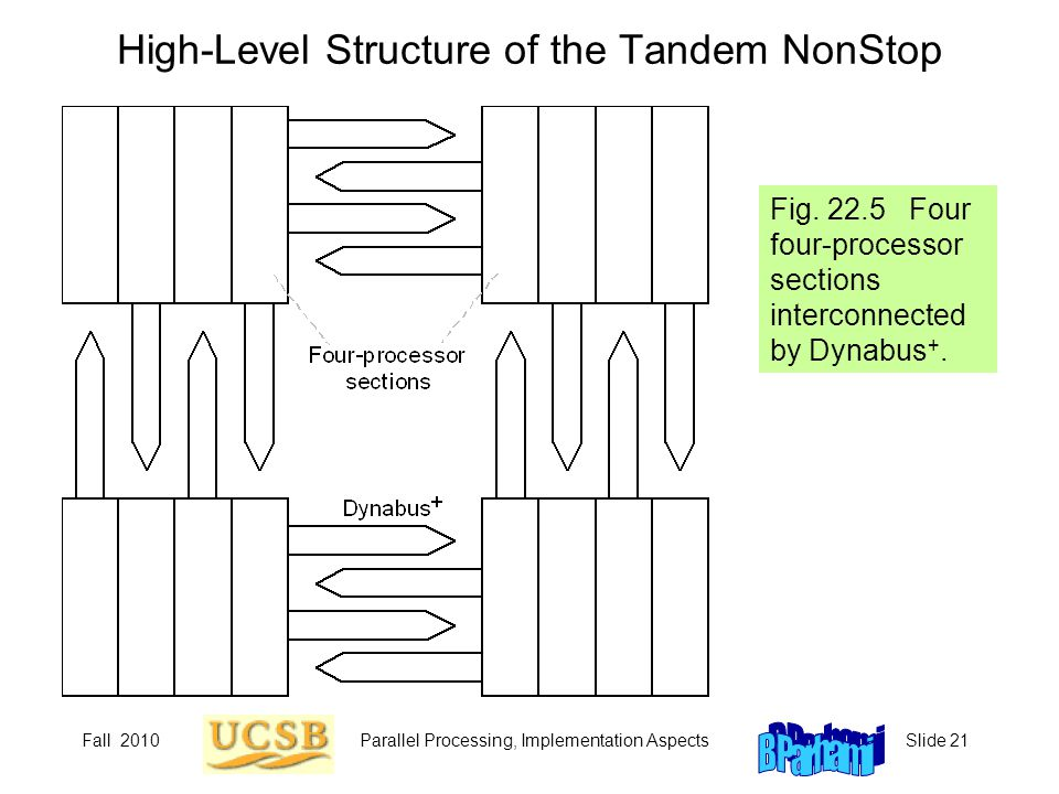High-Level Structure of the Tandem NonStop