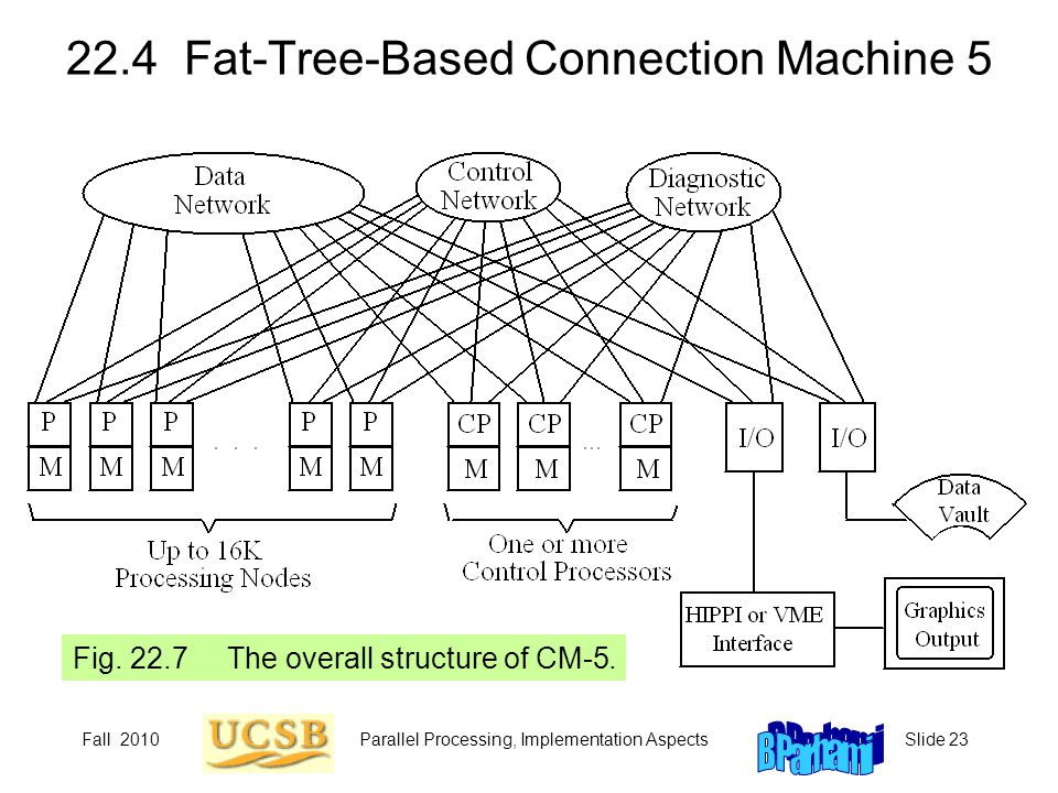22.4 Fat-Tree-Based Connection Machine 5