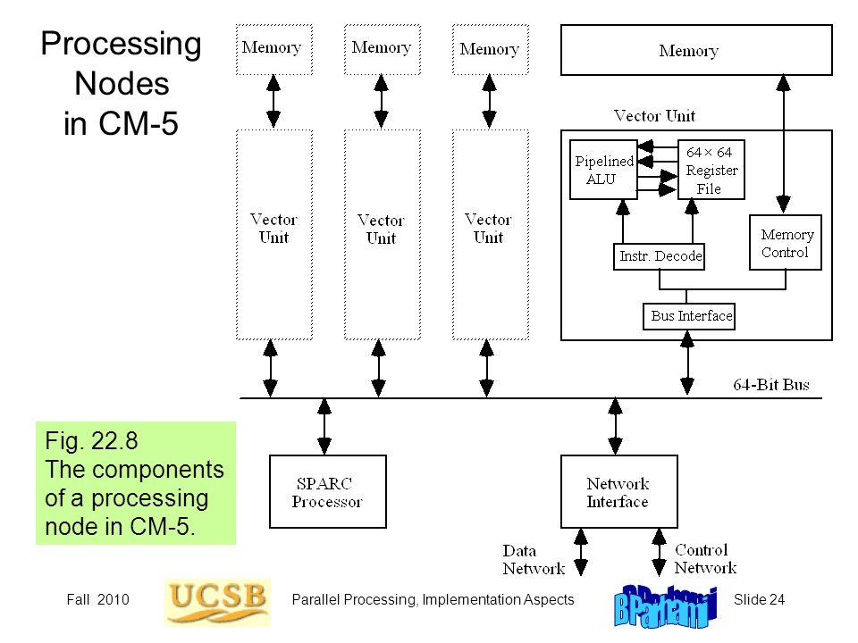 Processing Nodes in CM-5