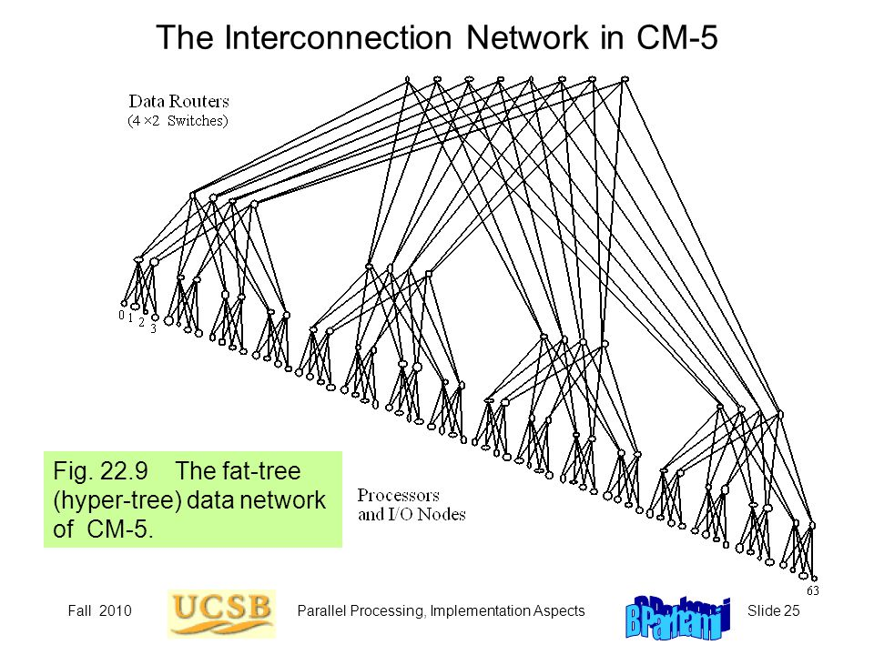 The Interconnection Network in CM-5