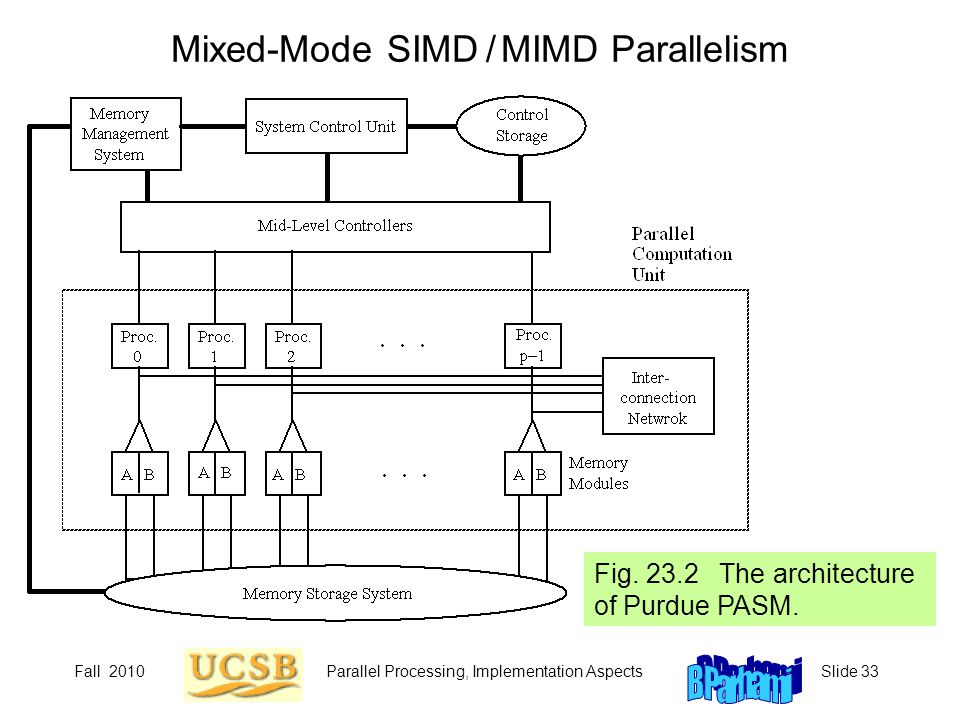 Mixed-Mode SIMD / MIMD Parallelism