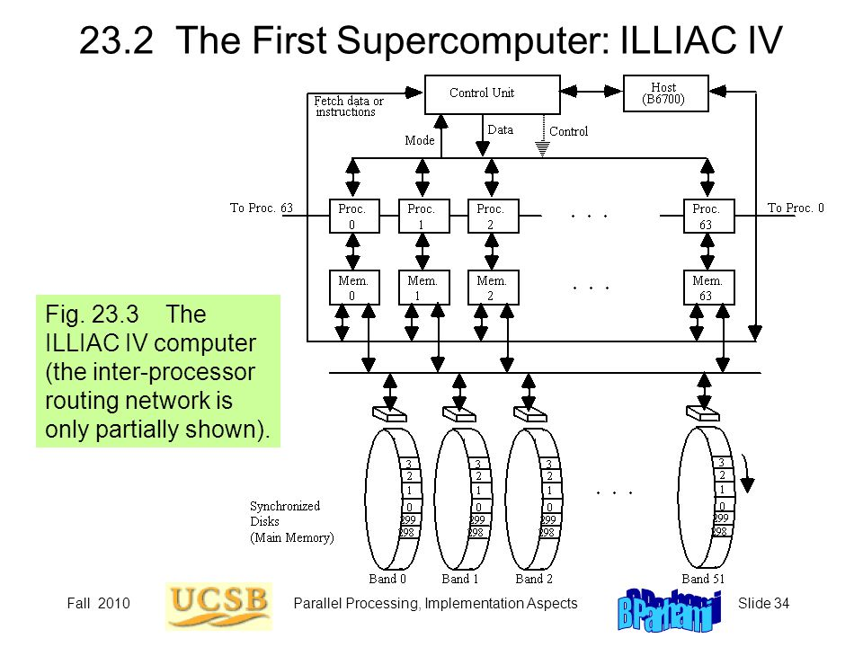 23.2 The First Supercomputer: ILLIAC IV