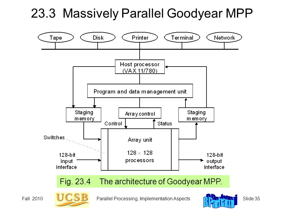 23.3 Massively Parallel Goodyear MPP
