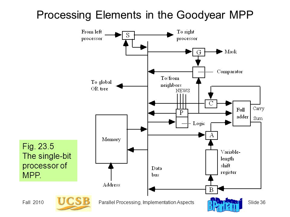 Processing Elements in the Goodyear MPP