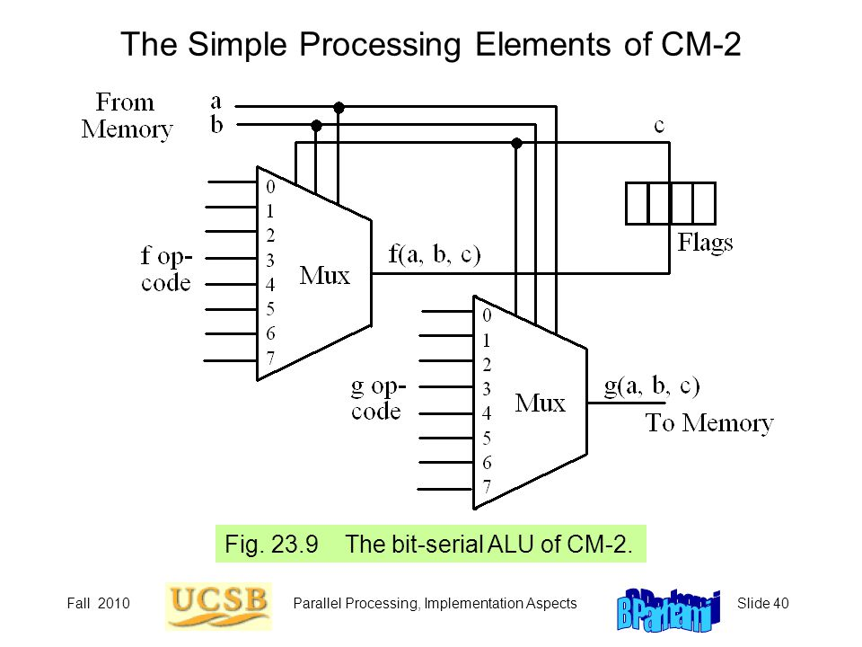 The Simple Processing Elements of CM-2