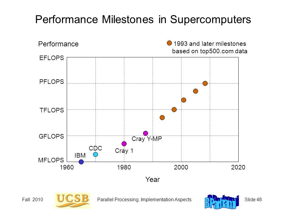 Performance Milestones in Supercomputers