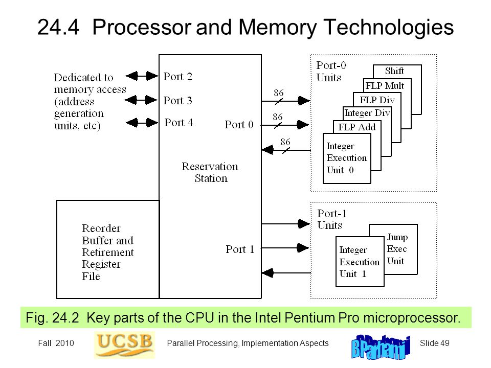 24.4 Processor and Memory Technologies