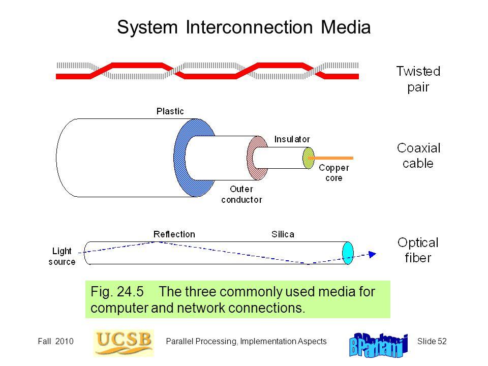 System Interconnection Media