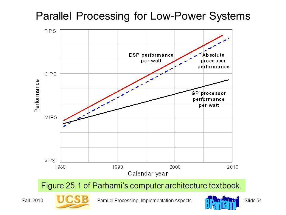 Parallel Processing for Low-Power Systems