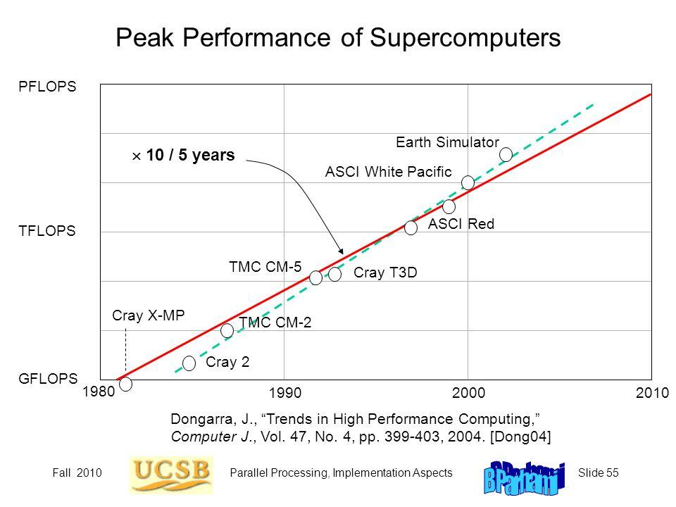 Peak Performance of Supercomputers