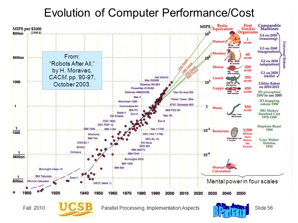 Evolution of Computer Performance/Cost