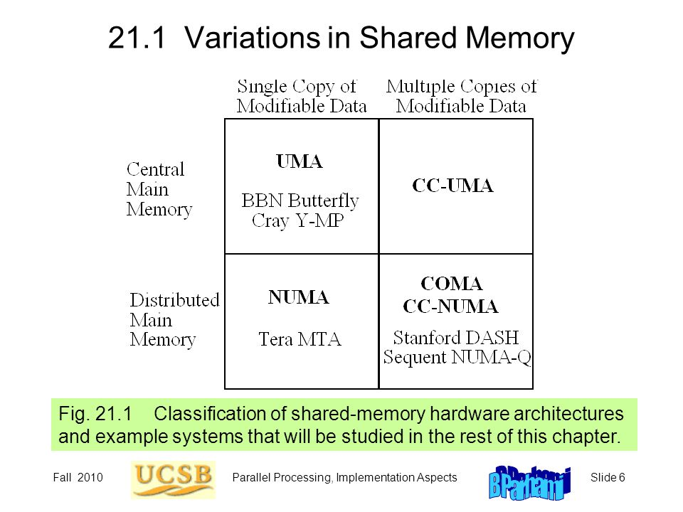 21.1 Variations in Shared Memory