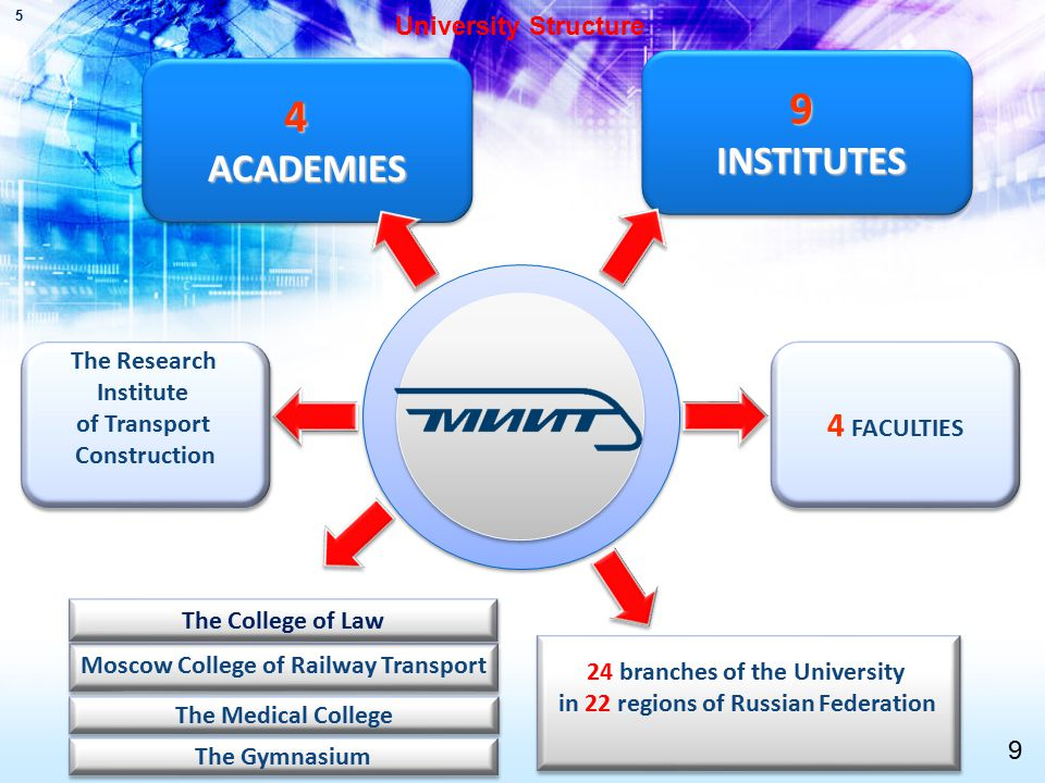 24 branches of the University in 22 regions of Russian Federation