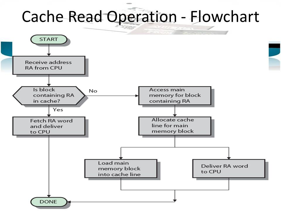 Cache Read Operation - Flowchart