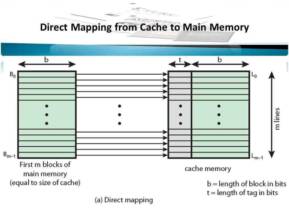 Direct Mapping from Cache to Main Memory