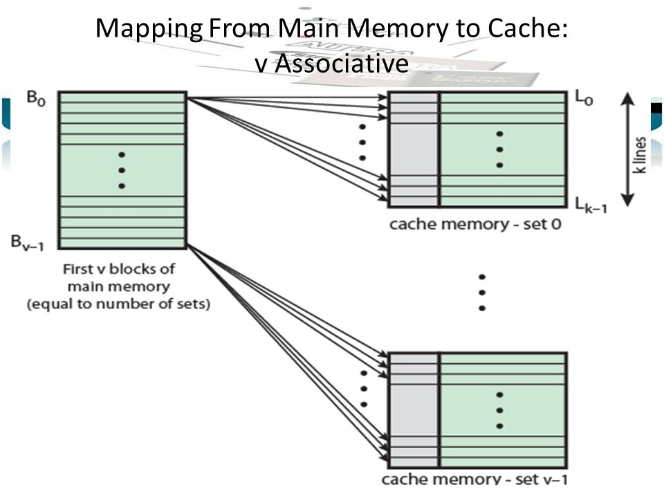 Mapping From Main Memory to Cache: v Associative