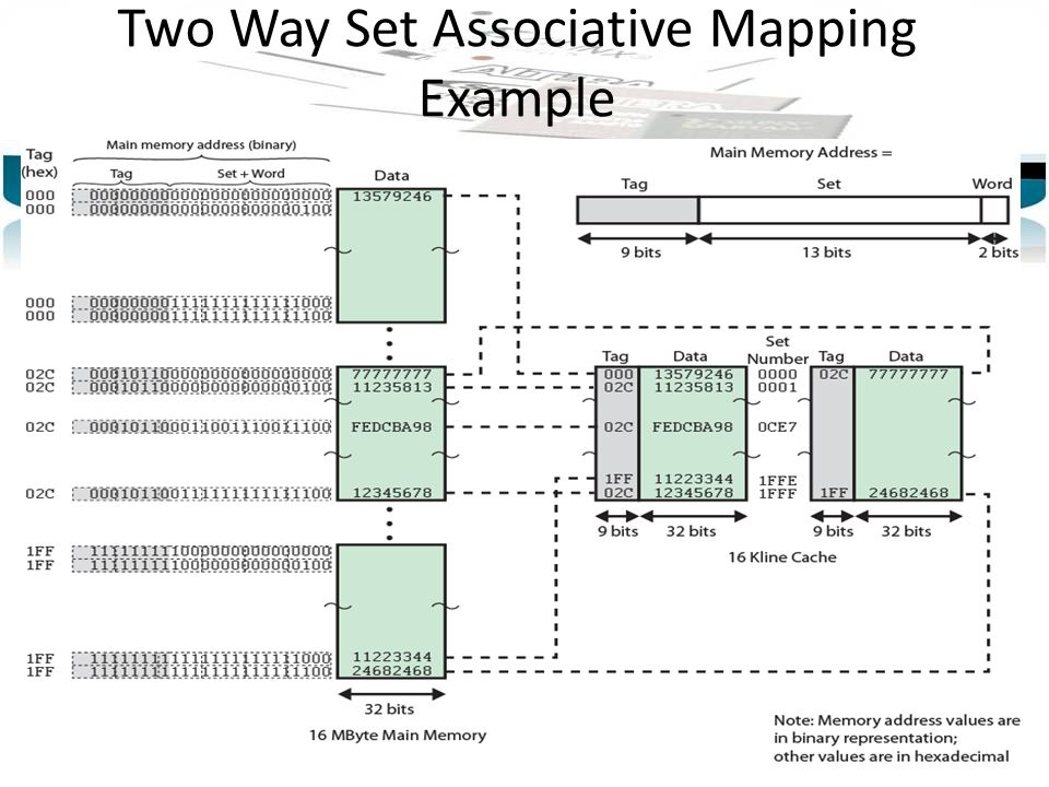 Two Way Set Associative Mapping Example
