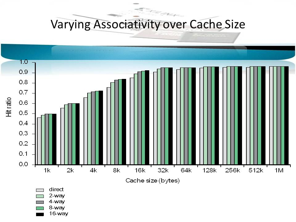 Varying Associativity over Cache Size