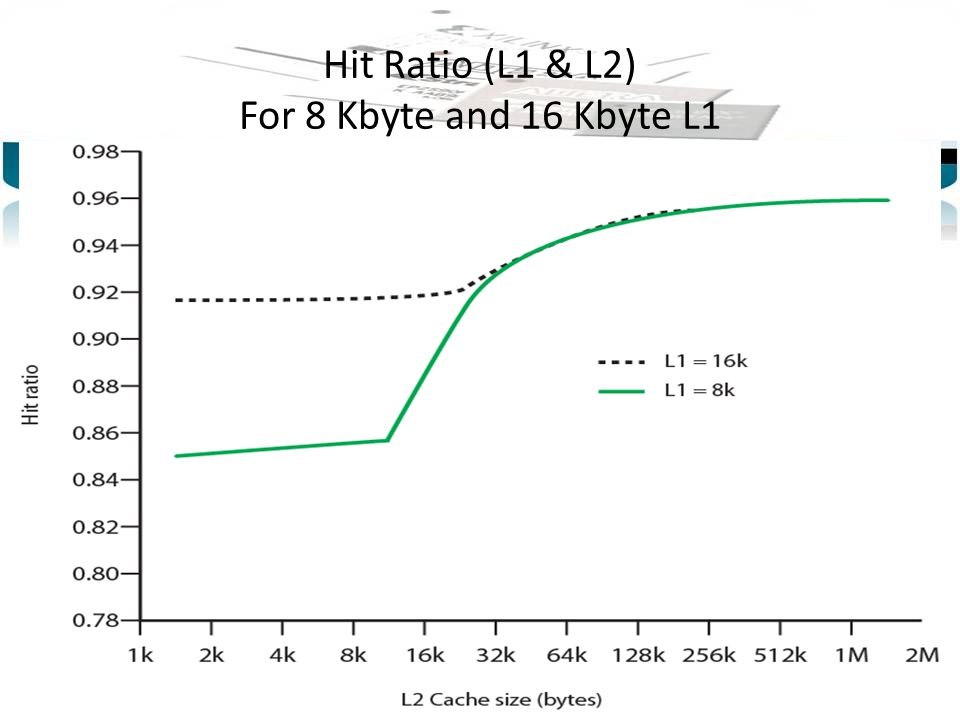 Hit Ratio (L1 & L2) For 8 Kbyte and 16 Kbyte L1