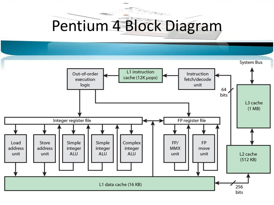 X cpu block diagram wiring diagrams schemes