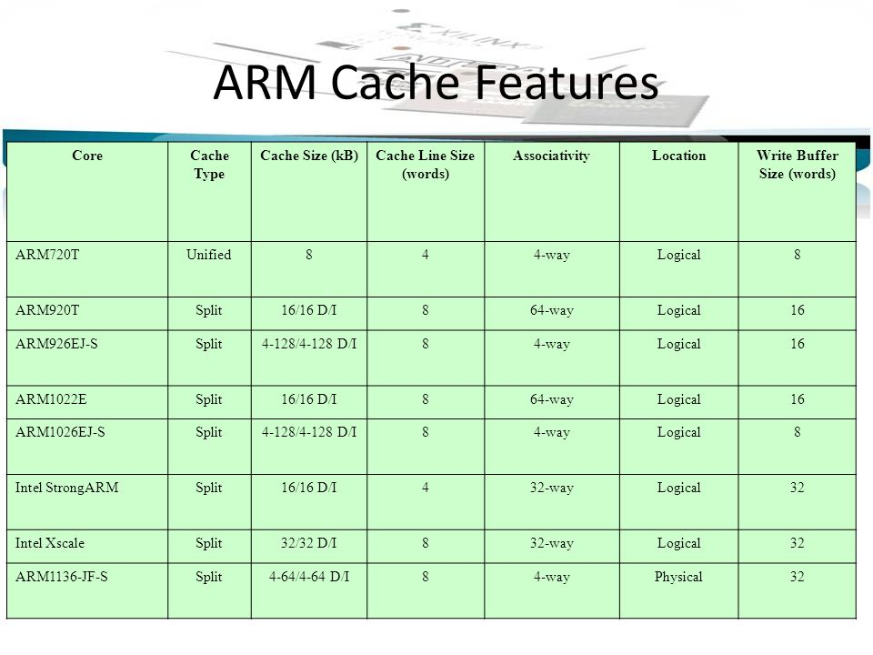 Cache Line Size (words) Write Buffer Size (words)