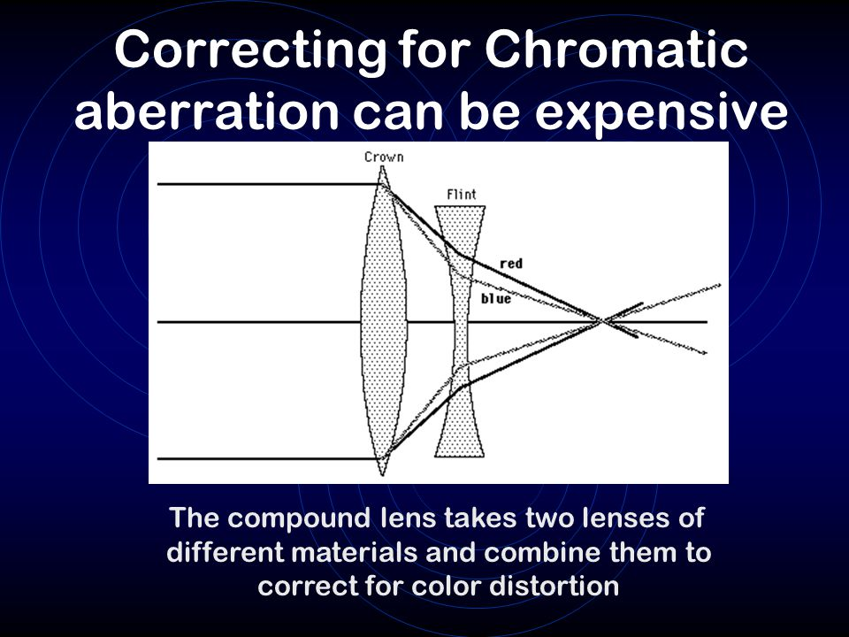 Correcting for Chromatic aberration can be expensive